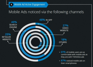Mobile Ad Active Engagement