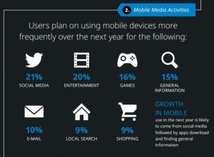 Mobile Media Activities